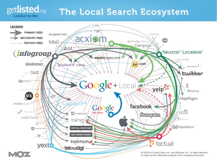 Local-Search-Ecosytem.jpg
