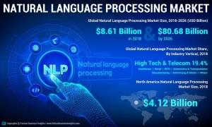 The global natural language processing (NLP) market was valued at USD 10.93 billion in 2019, and it is expected to be worth USD 34.80 billion by 2025, registering a CAGR of 21.5% during 2020-2025