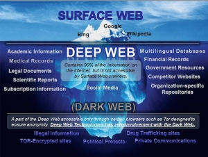 What is the Dark Web? What is the Deep Web? How to Access the Dark Web