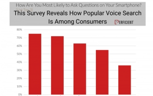 This Survey Reveals How Popular Voice Search Is Among Consumers