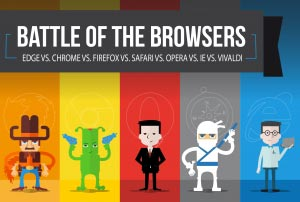 Battle of the browsers: Edge vs. Chrome vs. Firefox vs. Safari vs. Opera vs. IE vs. Vivaldi