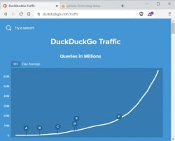 DuckDuckGo Search Engine's rise continues as it hits 100 million search queries for the first time