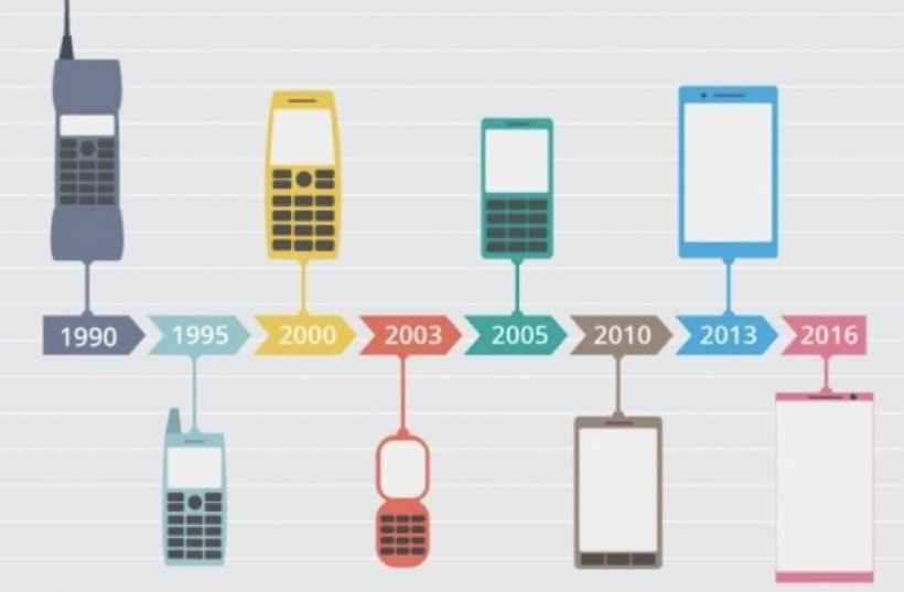 Mobile Technology of the Future | What Tomorrow Holds
